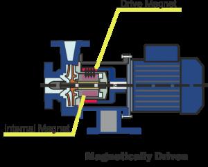 Magnetic Drive Pump internal magnets diagram