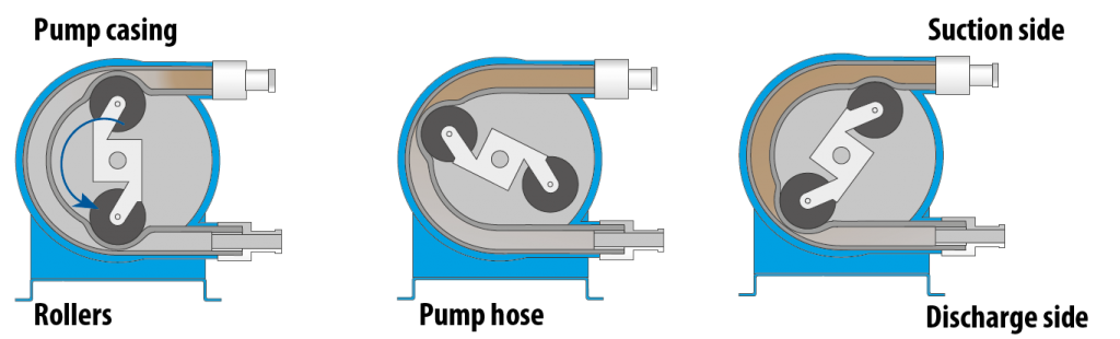 peristaltic pump working principle diagram