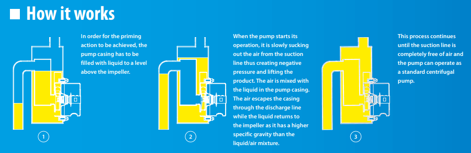 How does a self-priming centrifugal pump work?