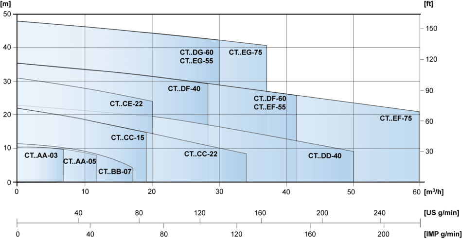 CT Pump 2 Pole Motor Capacity Range Graph