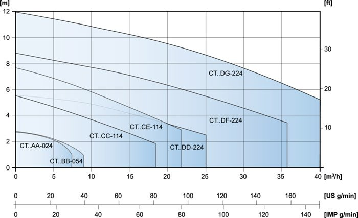 CTH 4 Pole Motor Graph