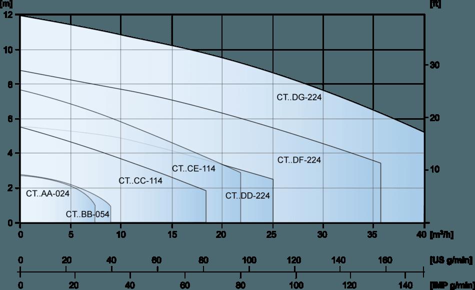 CT Pumps 4 Pole Motor Capacity Range Graph