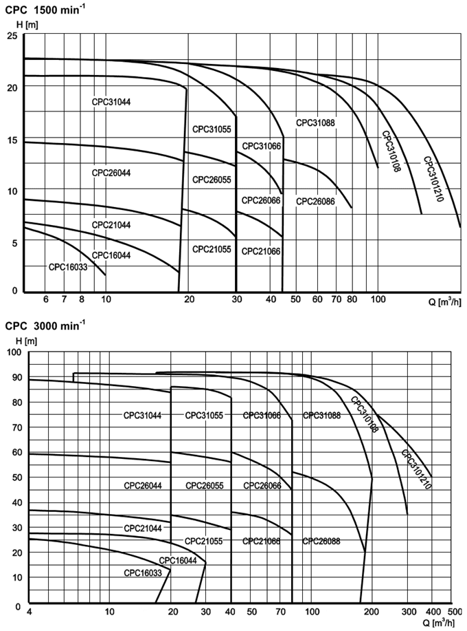 CPC Sanitary Centrifugal Pump Capacity Range for 50Hz