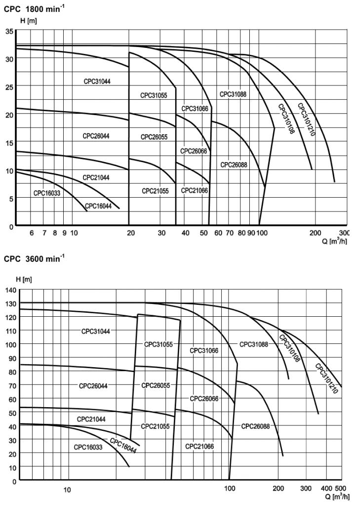 CPC Self-Priming Centrifugal Pump Capacity Range for 60Hz