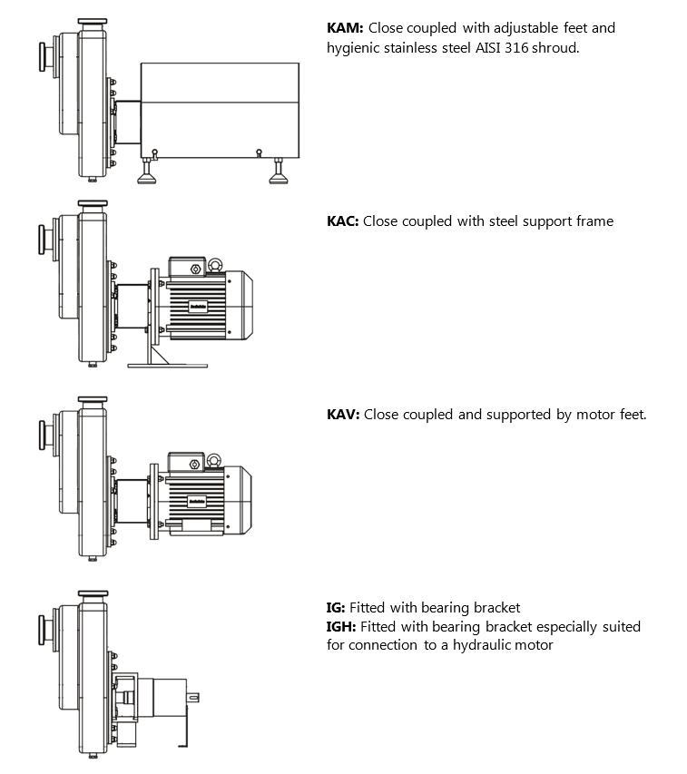 CPC-ZA Self-Priming Centrifugal Pump Configuration Diagrams