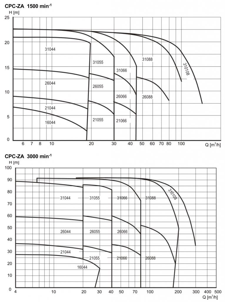 Pomac Pumps Sanitary Self-Priming Centrifugal Pump Capacity Range 1500-3000