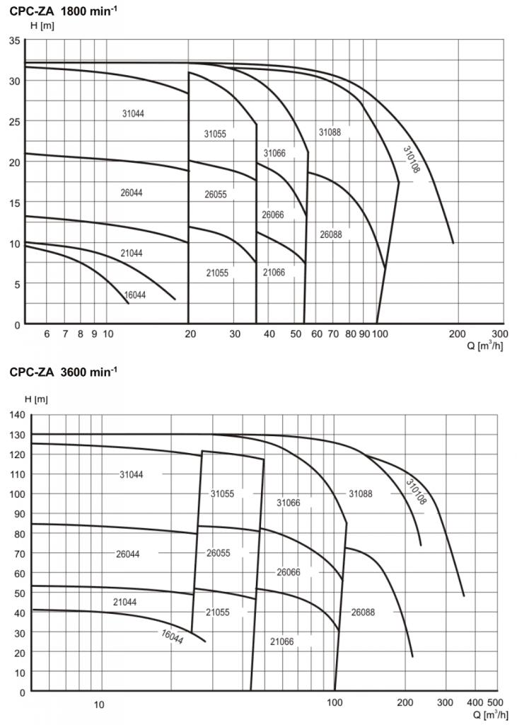 Pomac Pumps Sanitary Self-Priming Centrifugal Pump Capacity Range 1800-3600