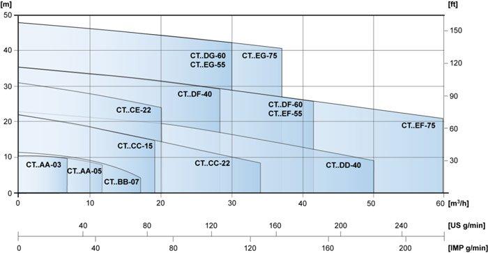 Industrial Centrifugal Pump 2-Pole Capacity Diagram