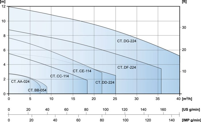 Industrial Centrifugal 4 Pole Motor Capacity Graph