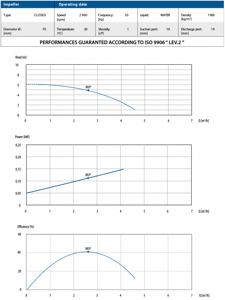 CTM 20 Performance Curves