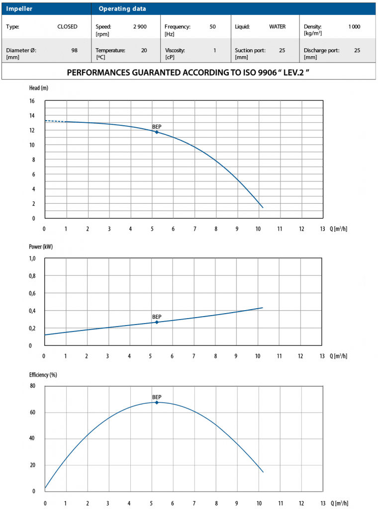 CTM 25 Performance Curves