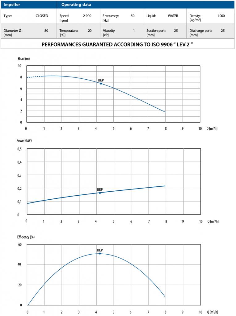 CTM 25 Performance Curves