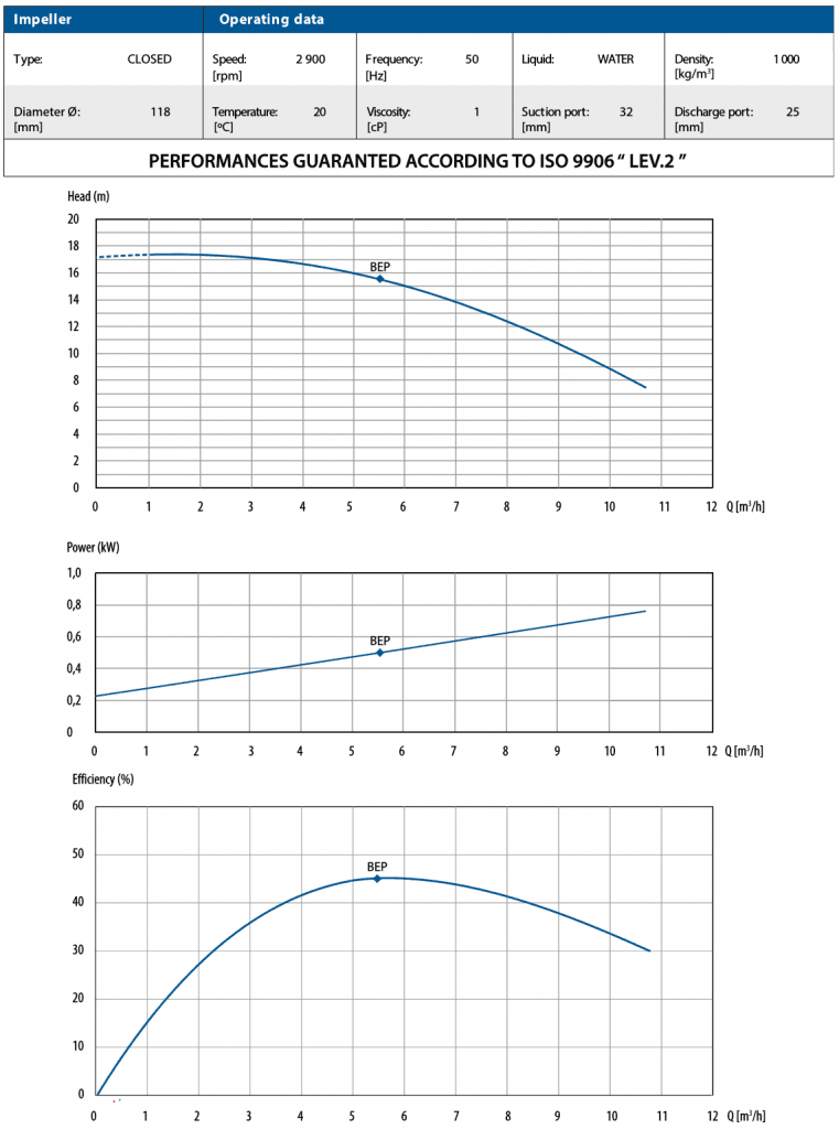 CTM 32 Performance Curves