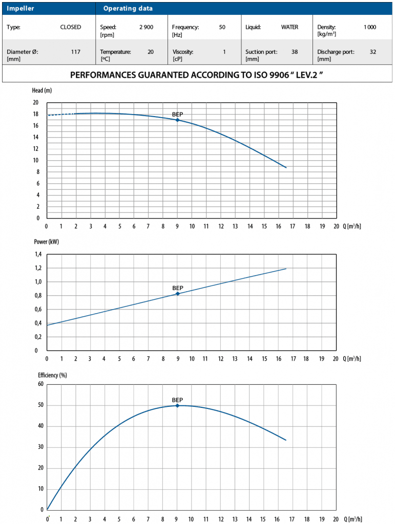 CTM 40 Performance Curves
