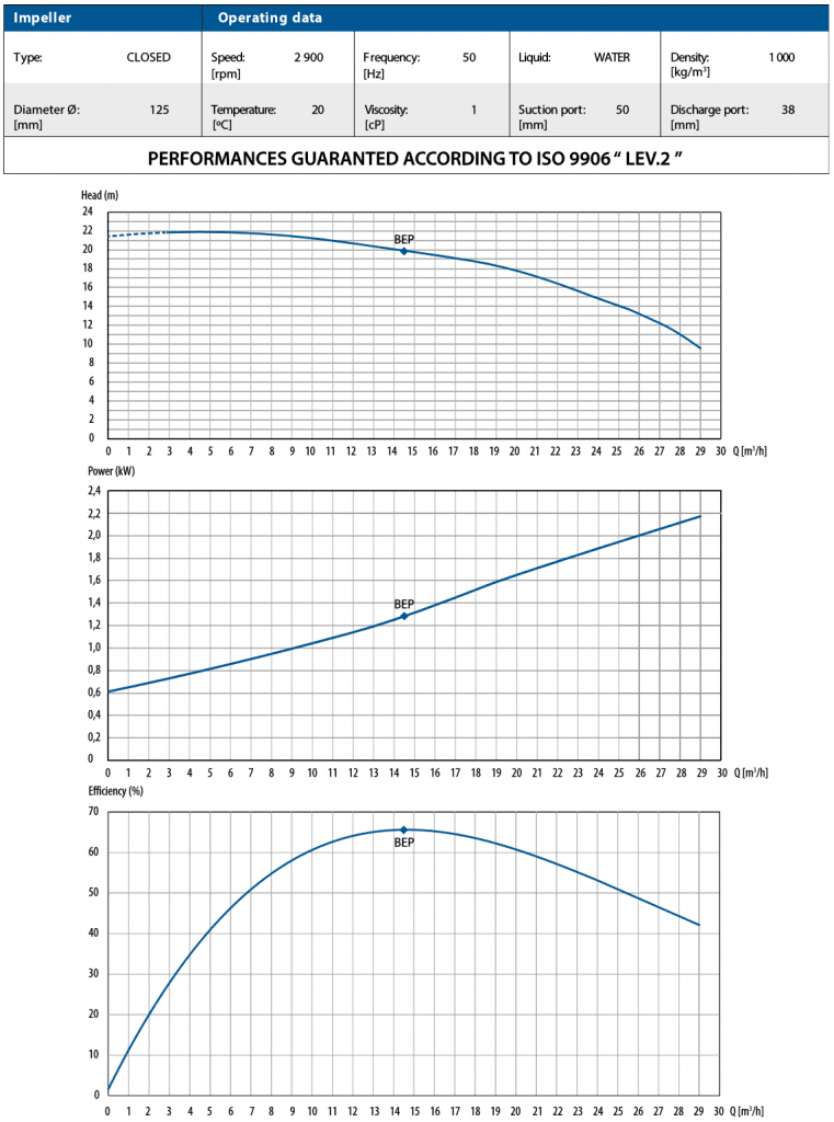 CTM 50 Performance Curves