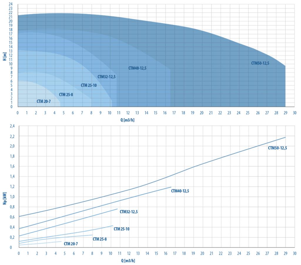 Mag Drive Centrifugal Pump Capacity Range