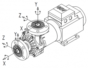 Mag Drive Centrifugal Pump Permitted Loads