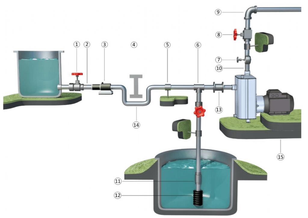 Self-Priming Centrifugal Pump Installation diagram