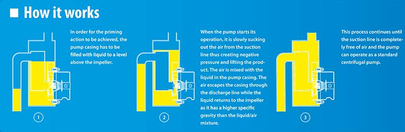 Self-Priming Centrifugal Pump Operating Principle