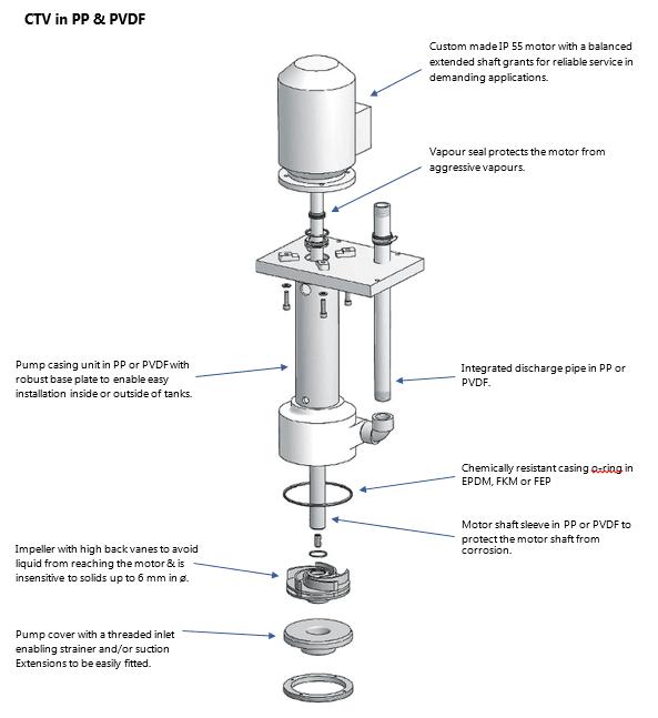 PP & PVDF CTV Pump Features
