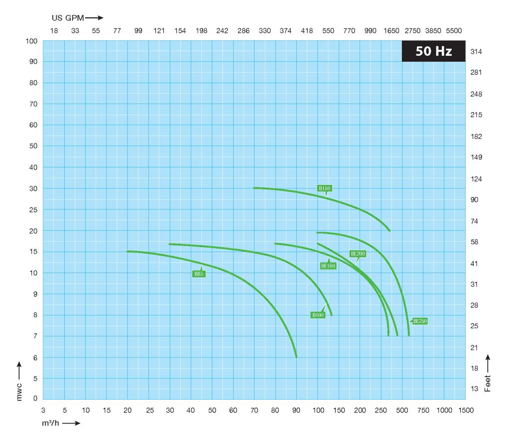 Self-Priming Centrifugal Pump Solids Handling Performance Curve