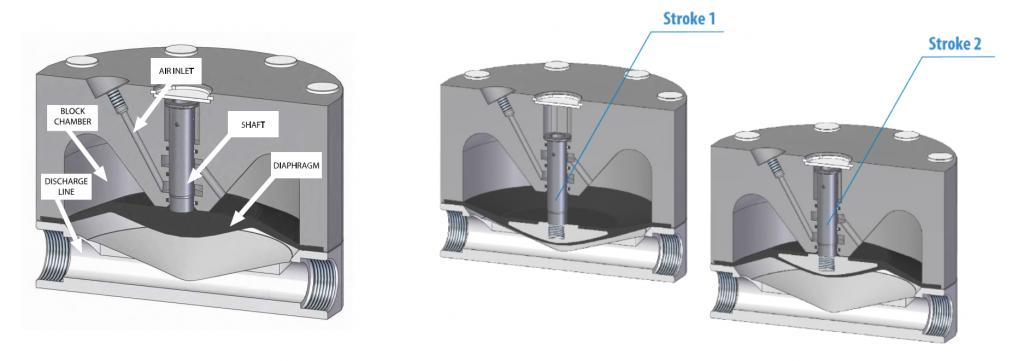 Pulsation Dampener Operating Principle