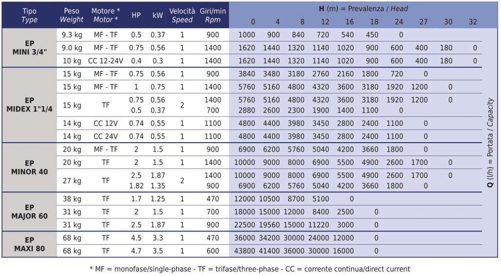 EP Flexible Impeller Pump Performance Data