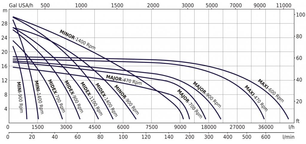 EP Flexible Impeller Pump Performance Curves