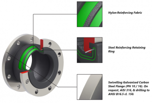 Flanged Expansion Bellows for Peristaltic Pumps