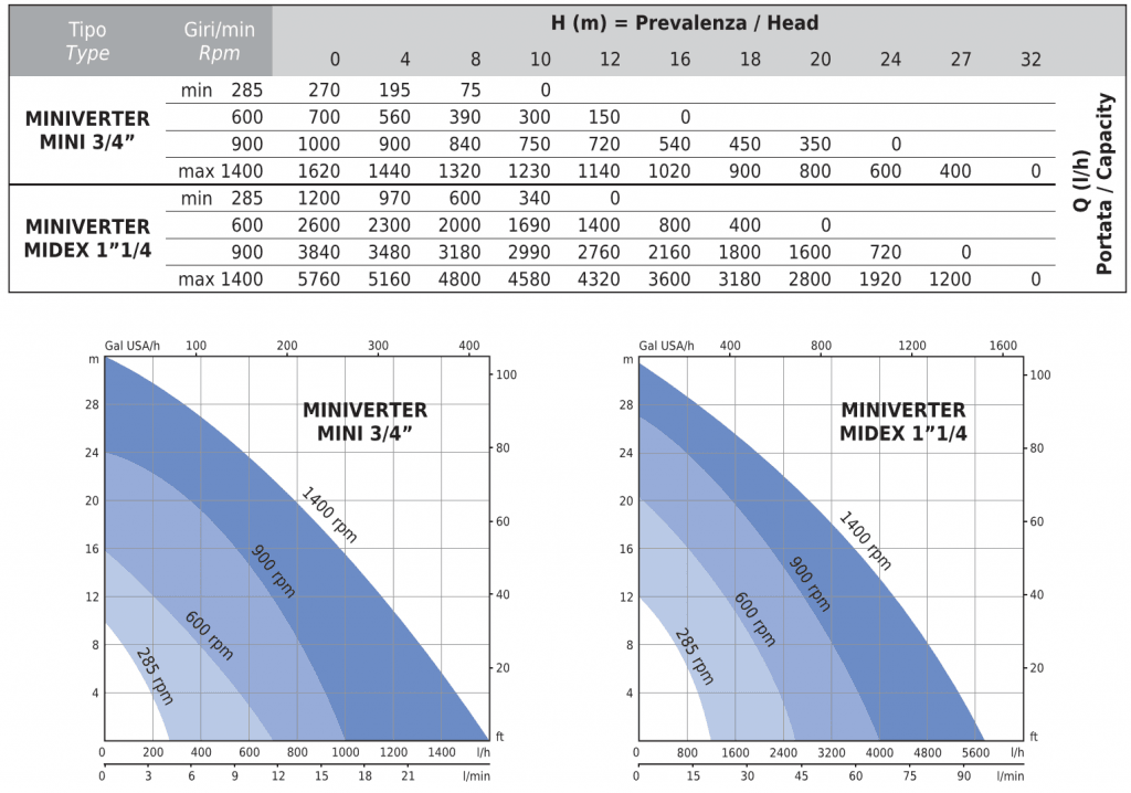 Flexible Impeller MINIVERTER Performance Curves