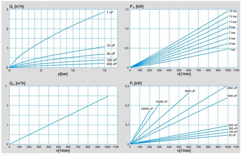 PLP 1 Performance_chart