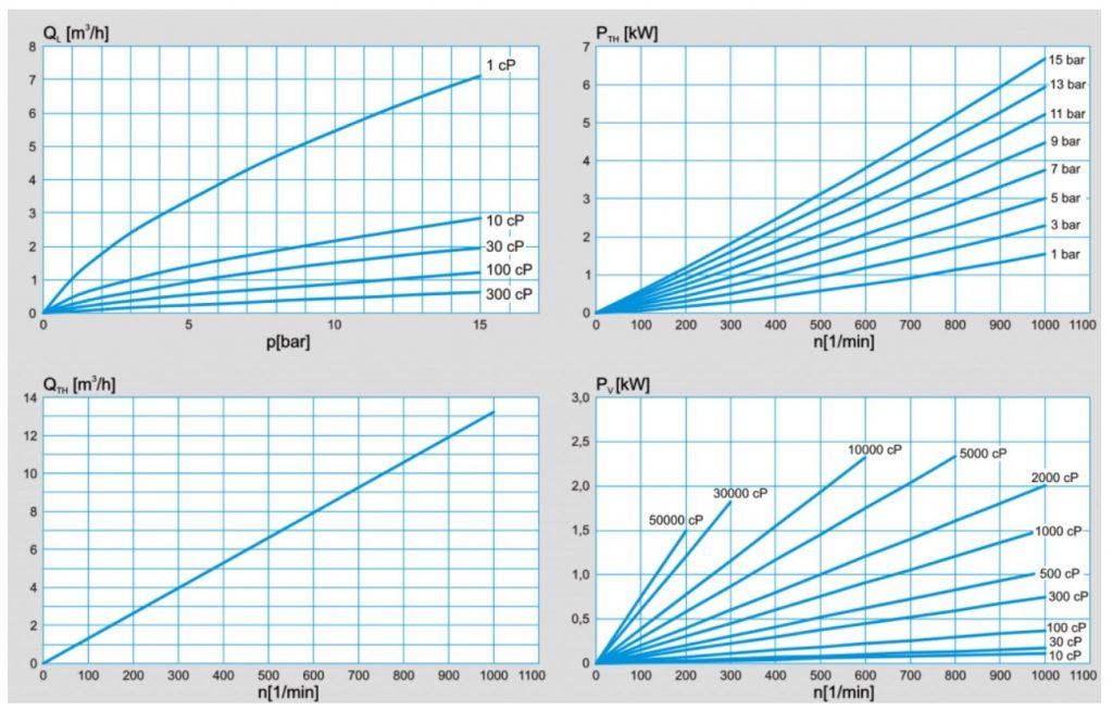 PLP_2-1.5_Performance_chart