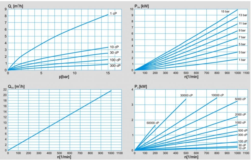 PLP_2-2.5_Performance_chart