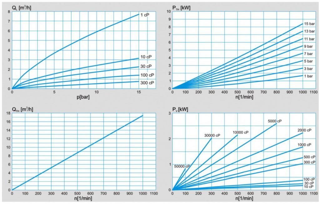 PLP_2.2_Performance_chart