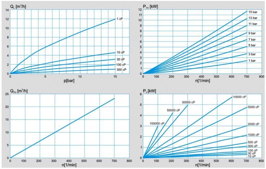 PLP_3-2_Performance_chart