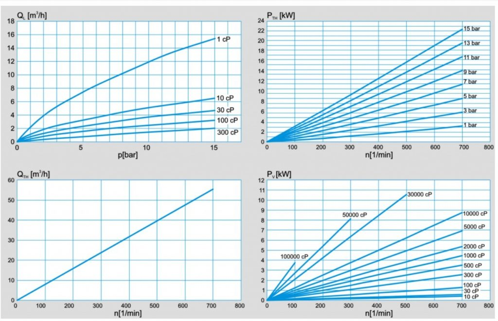PLP 3-4 Performance Curves