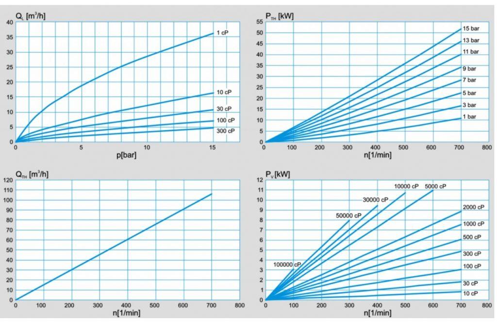 PLP_4-4_Performance_Chart