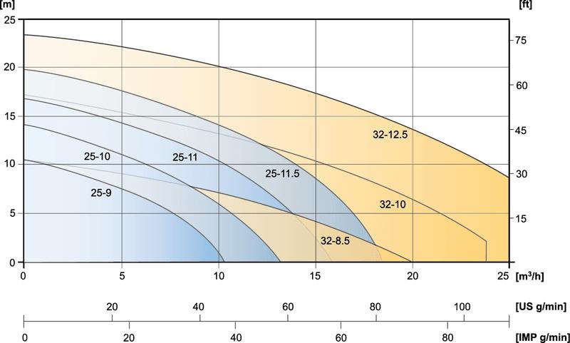 PP & PVDF CTV Pump capacity range