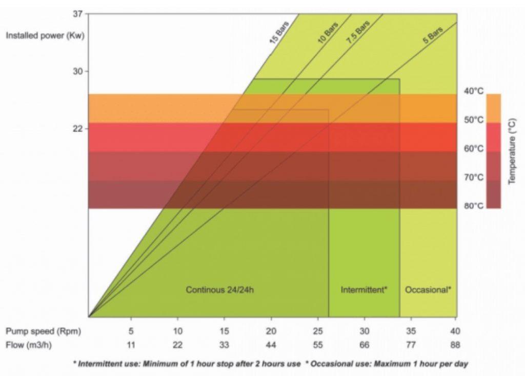 PT125 High Pressure Peristaltic Pump Performance Curve