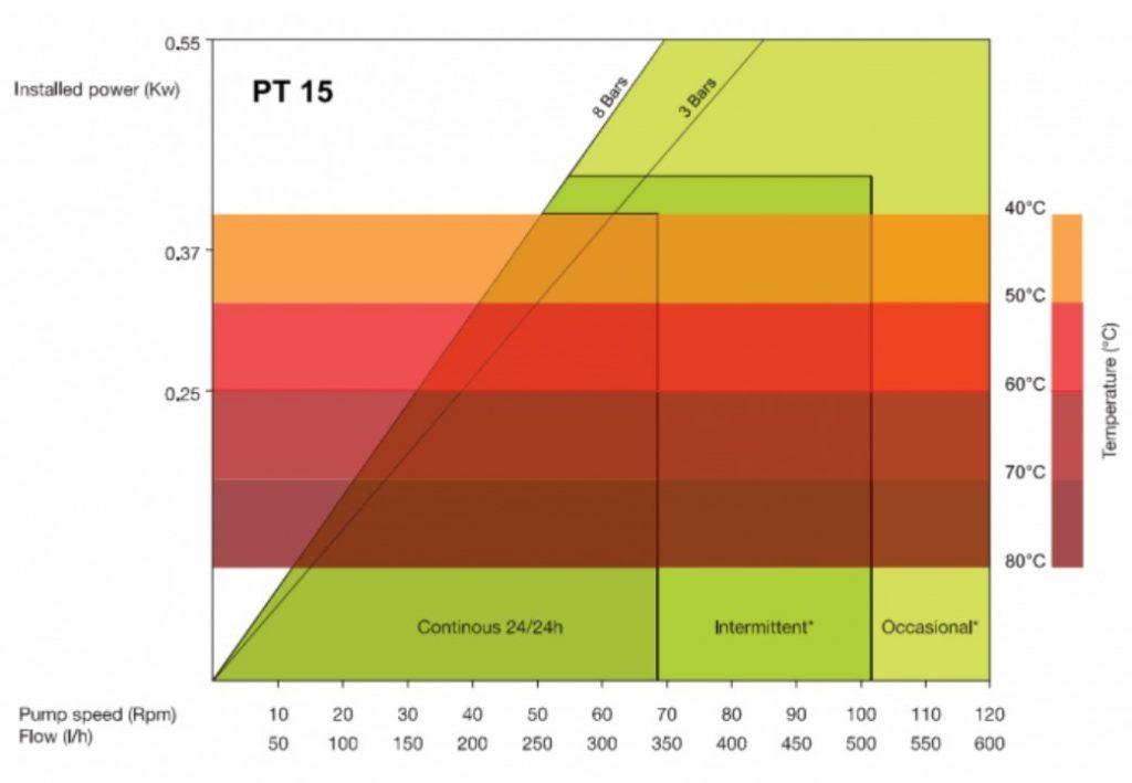 High Pressure Peristaltic Pump performance Curve PT15