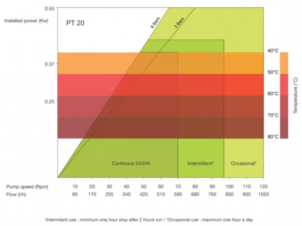 High Pressure Peristaltic Pump Performance Curves