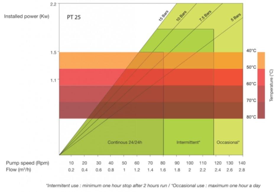 High Pressure Peristaltic Pump Performance Curve PT25