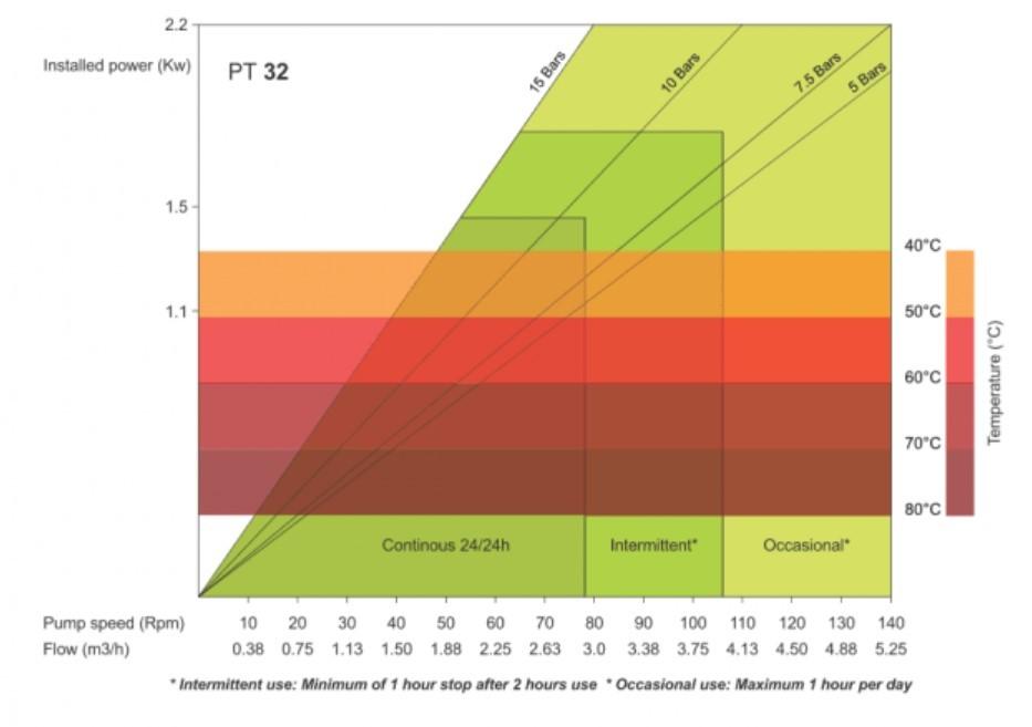 PT32 High Pressure Peristaltic Pump Performance Curve