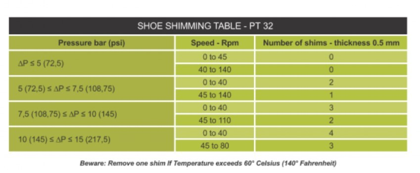 PT32 High Pressure Peristaltic Pump Shoe Shimming Table