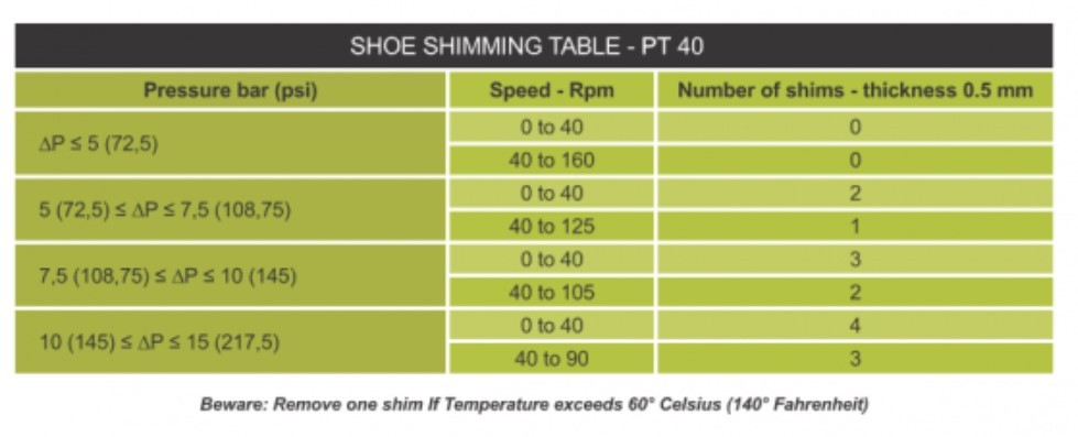 PT 40 Shoe shimming table