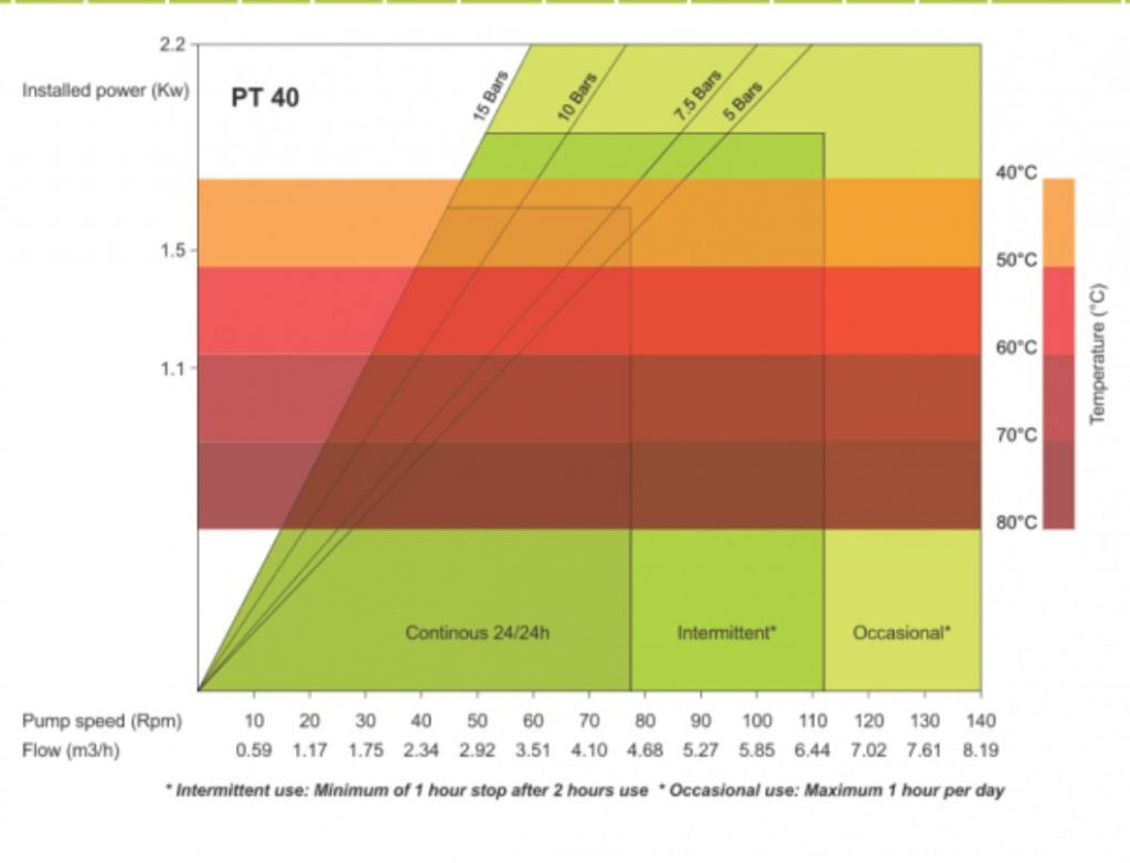 PT40 High Pressure Peristaltic Pump Performance Curve
