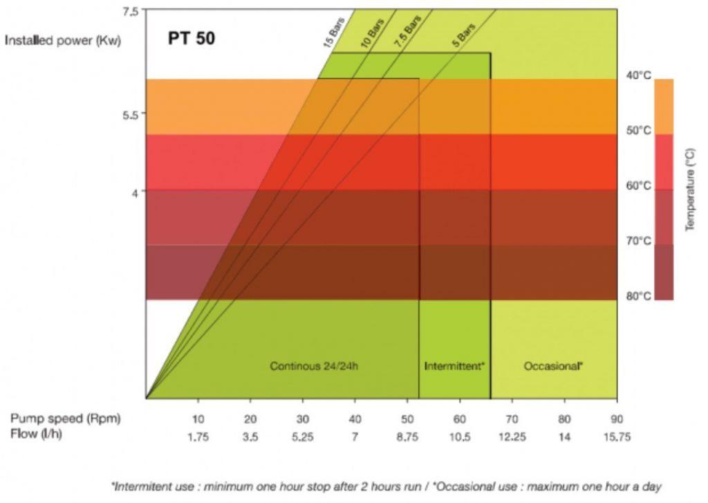 High Pressure Peristaltic Pump PT50 Performance Curves