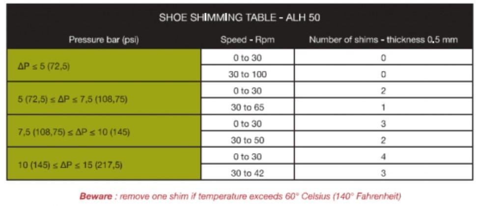 PT50 Shoe Shimming Table