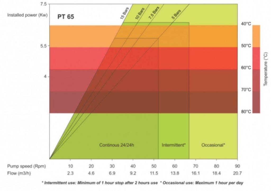 PT65 High Pressure Peristaltic Pump Performance Curves