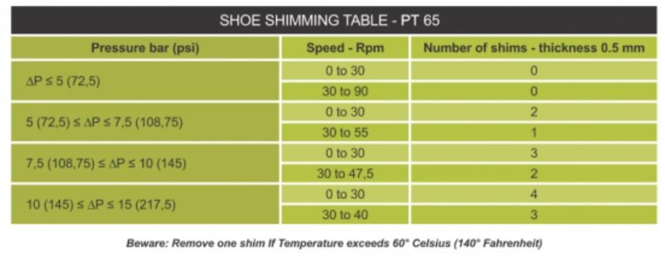 PT65 Shoe Shimming Table